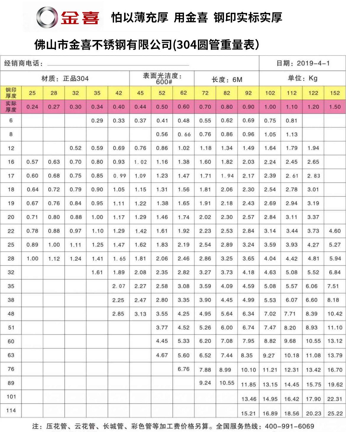金喜圆管重量表